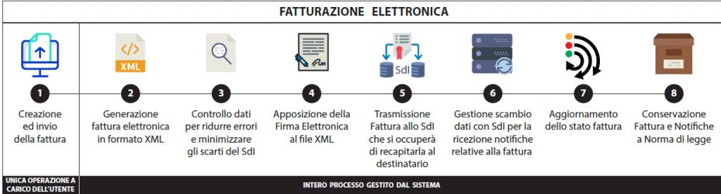 Wincar Fattura Elettronica